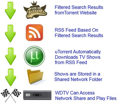 How To Setup Bittorrent to Automatically Download Your Favorite TV